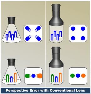 Conventional lens.